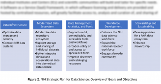 NIH Releases Strategic Plan for Data Science