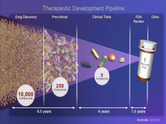 Therapeutic Development Pipeline IllustrationSource: NIH